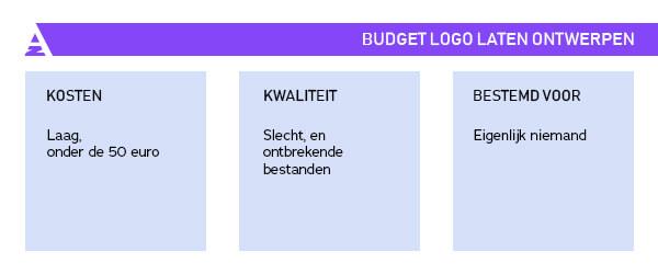 wanneer je een budget logo zou moeten laten ontwerpen