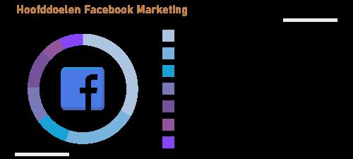 hoofddoelen facebook advertenties